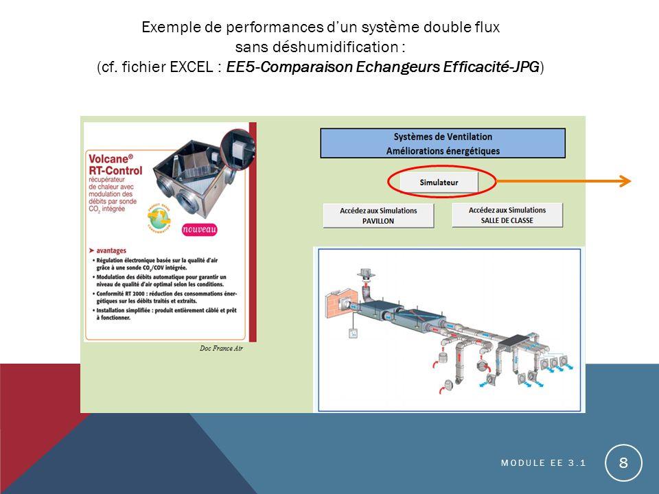 MODULE EE 3.1 8 Exemple de performances dun système double flux sans déshumidification : (cf.