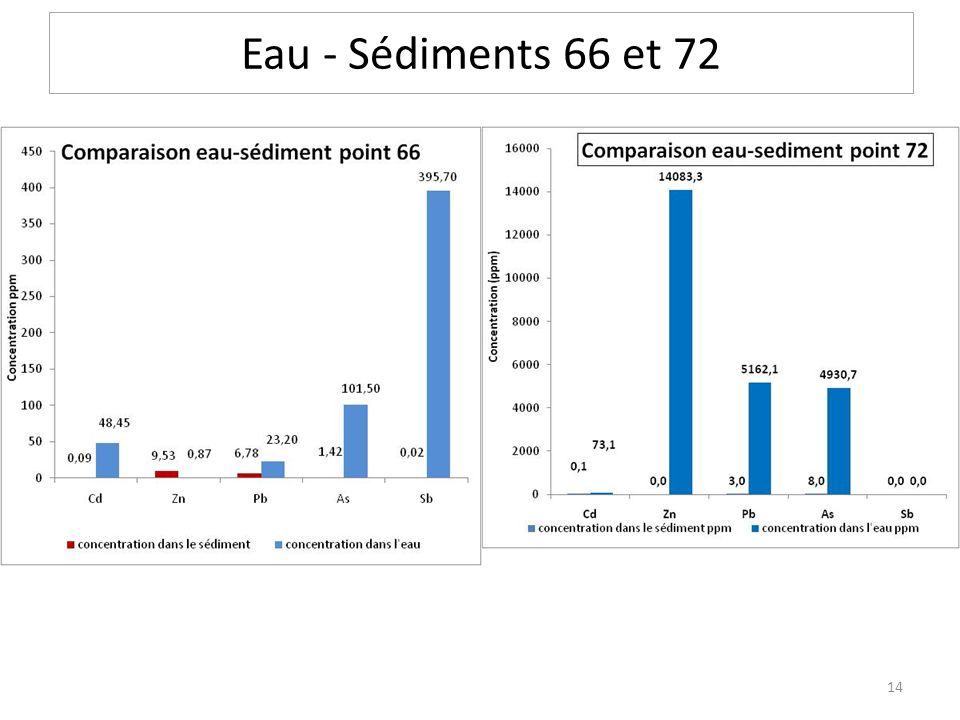 Eau - Sédiments 66 et 72 14