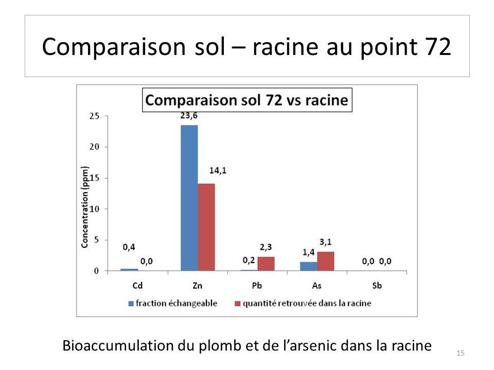 Comparaison sol – racine au point 72 Bioaccumulation du plomb et de larsenic dans la racine 15