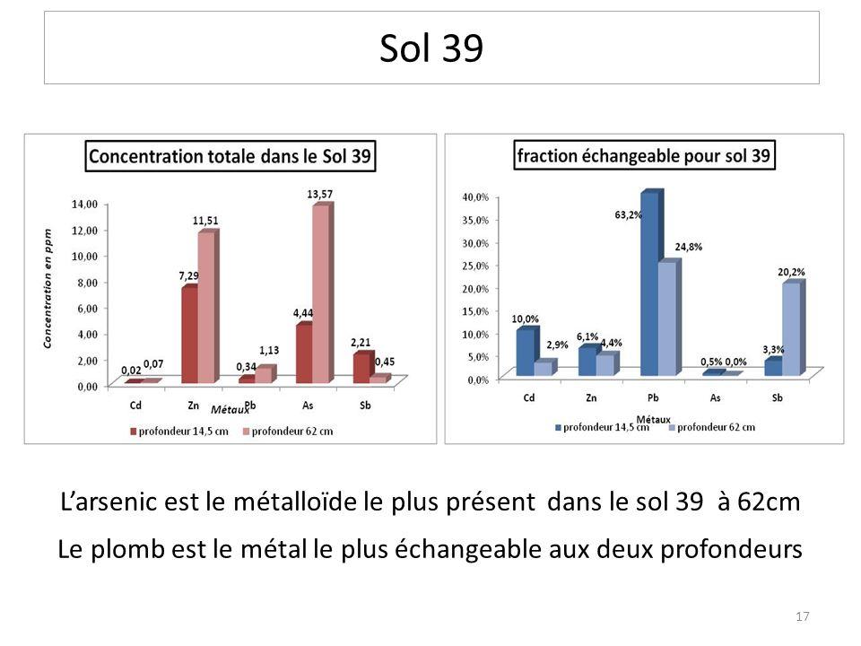 Larsenic est le métalloïde le plus présent dans le sol 39 à 62cm Sol 39 Le plomb est le métal le plus échangeable aux deux profondeurs 17