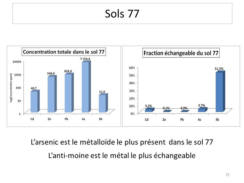 Sols 77 Larsenic est le métalloïde le plus présent dans le sol 77 Lanti-moine est le métal le plus échangeable 19
