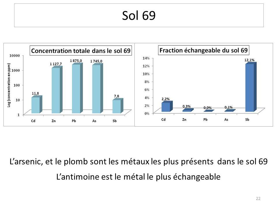 Sol 69 Larsenic, et le plomb sont les métaux les plus présents dans le sol 69 Lantimoine est le métal le plus échangeable 22