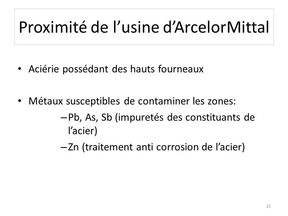 Proximité de lusine dArcelorMittal Aciérie possédant des hauts fourneaux Métaux susceptibles de contaminer les zones: – Pb, As, Sb (impuretés des cons