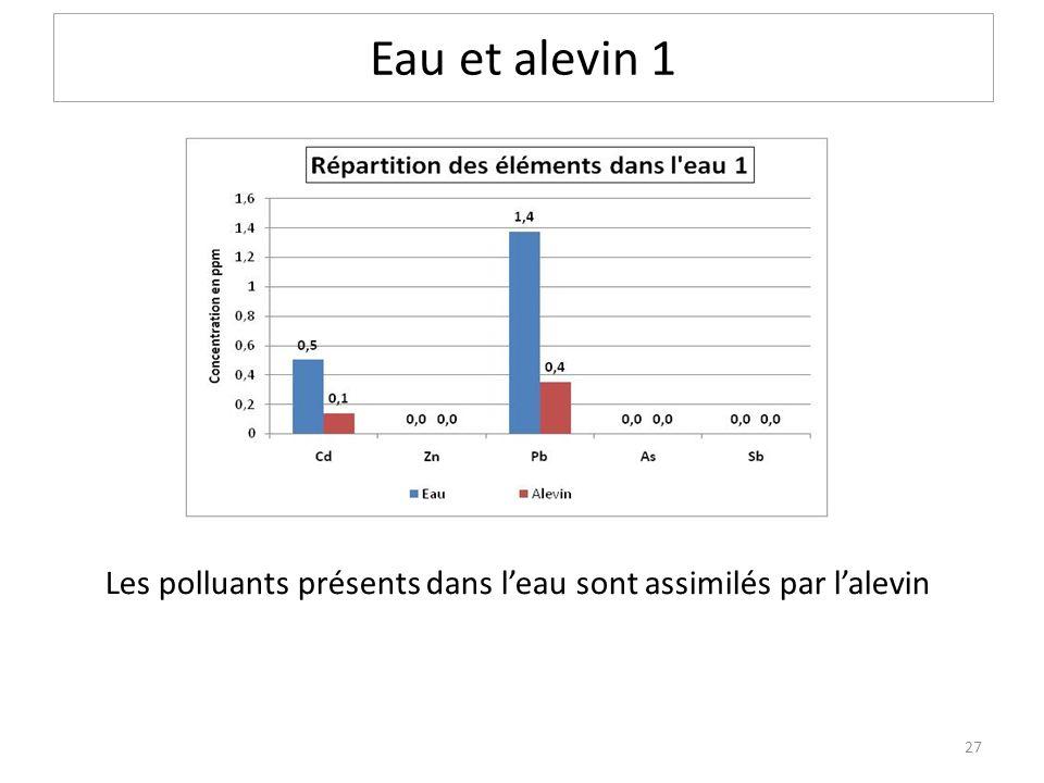 Eau et alevin 1 Les polluants présents dans leau sont assimilés par lalevin 27