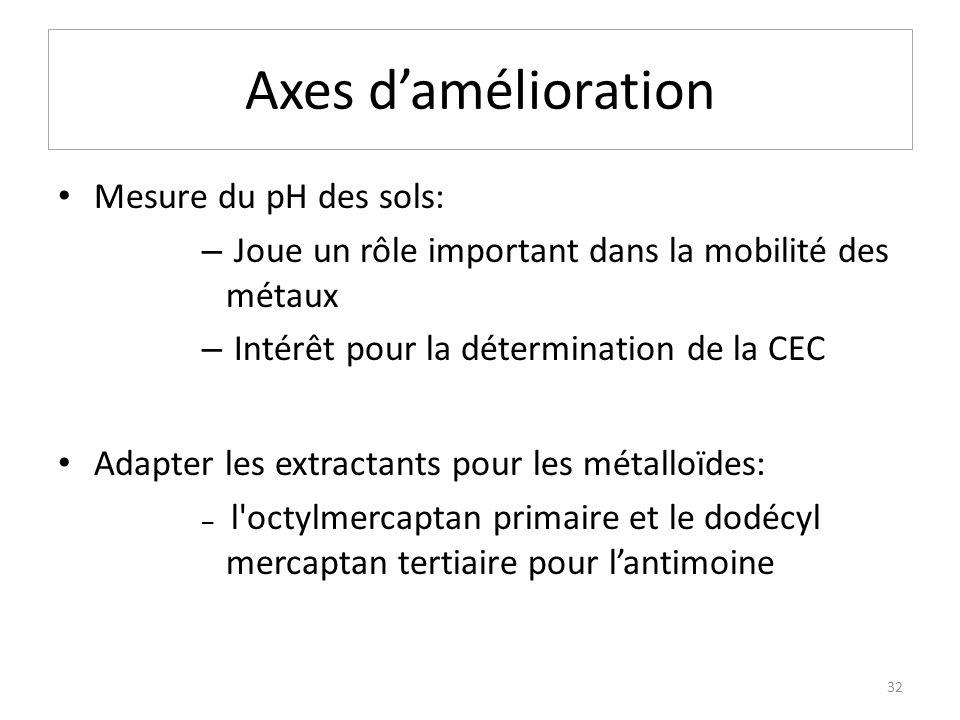 Axes damélioration Mesure du pH des sols: – Joue un rôle important dans la mobilité des métaux – Intérêt pour la détermination de la CEC Adapter les e