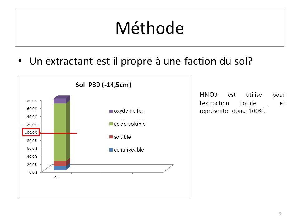 Différence de concentration entre la surface, le sol intermédiaire et le sol profond 30