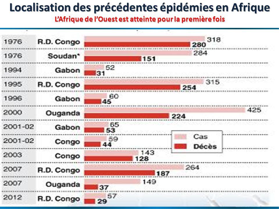 Maladie à virus Ebola en Afrique de lOuest – OCHA- 17 avril 2014 10 Transmission Introduction dans la population humaine : après un contact étroit avec du sang, des sécrétions, des organes ou des liquides biologiques danimaux infectés.