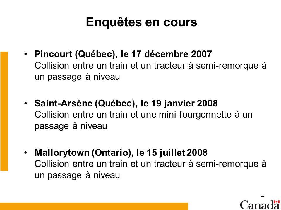 4 Enquêtes en cours Pincourt (Québec), le 17 décembre 2007 Collision entre un train et un tracteur à semi-remorque à un passage à niveau Saint-Arsène (Québec), le 19 janvier 2008 Collision entre un train et une mini-fourgonnette à un passage à niveau Mallorytown (Ontario), le 15 juillet 2008 Collision entre un train et un tracteur à semi-remorque à un passage à niveau