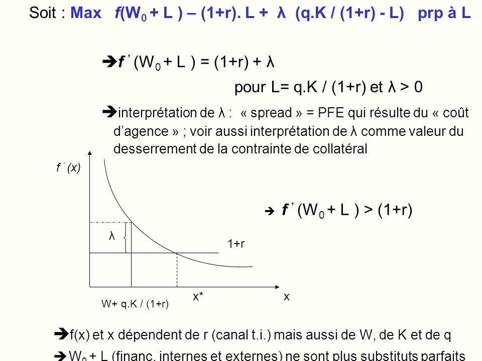 ECON 2834 2012-2013 chap.1 14 Soit : Max f(W 0 + L ) – (1+r).