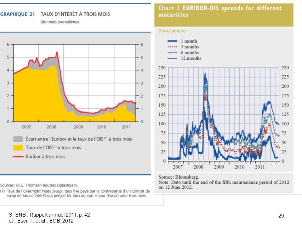 29 S: BNB : Rapport annuel 2011, p. 42 et : Eser, F. et al., ECB, 2012