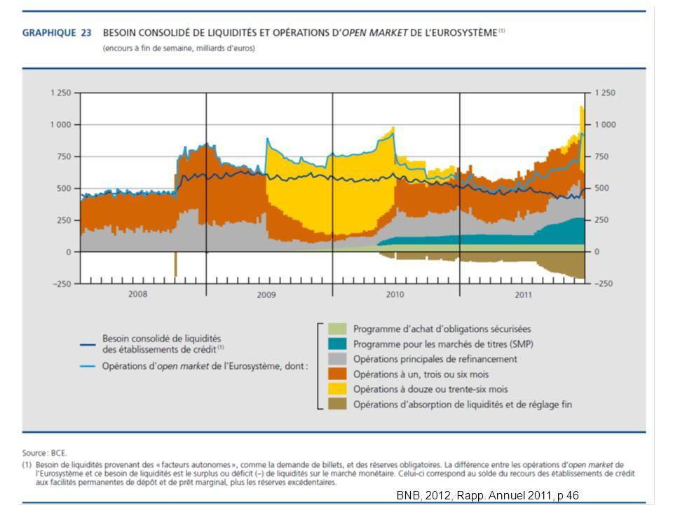 ECON 2834 2012-2013 chap. 130 BNB : Rapport annuel 2009 BNB, 2012, Rapp. Annuel 2011, p 46