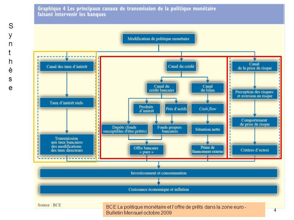 ECON 2834 2012-2013 chap.1 15 Canal bilantaire du crédit : Analyse des effets de Δ + r (pol.