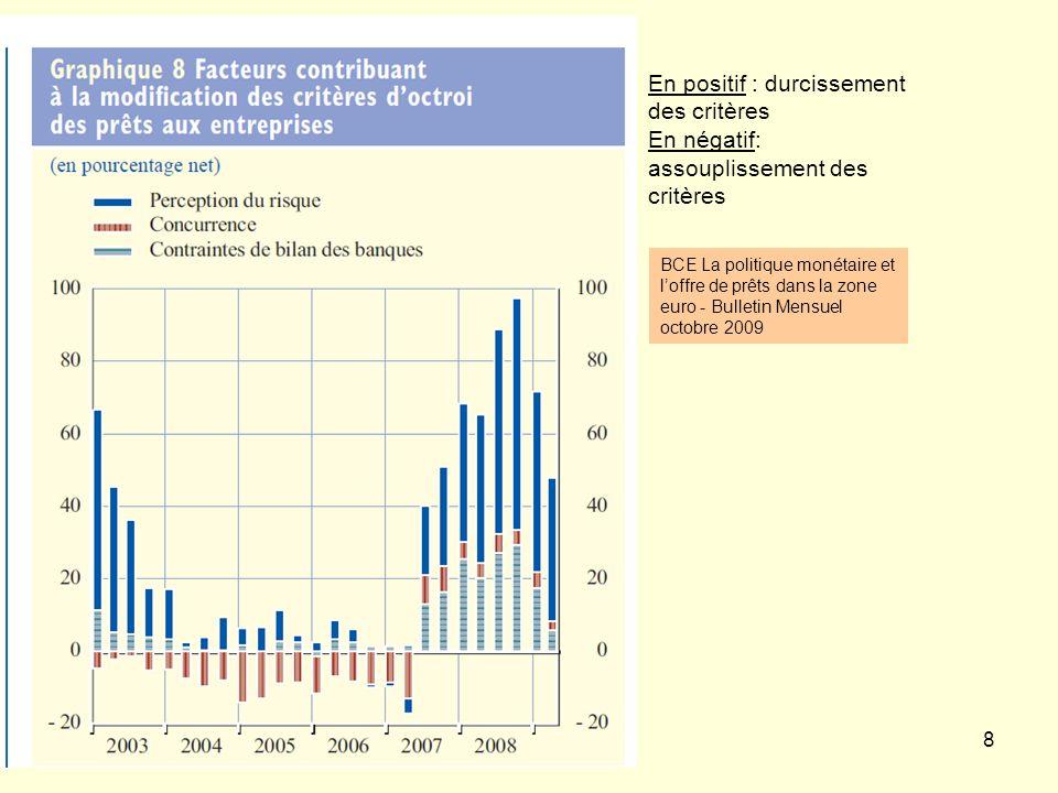 8 BCE La politique monétaire et loffre de prêts dans la zone euro - Bulletin Mensuel octobre 2009 En positif : durcissement des critères En négatif: assouplissement des critères