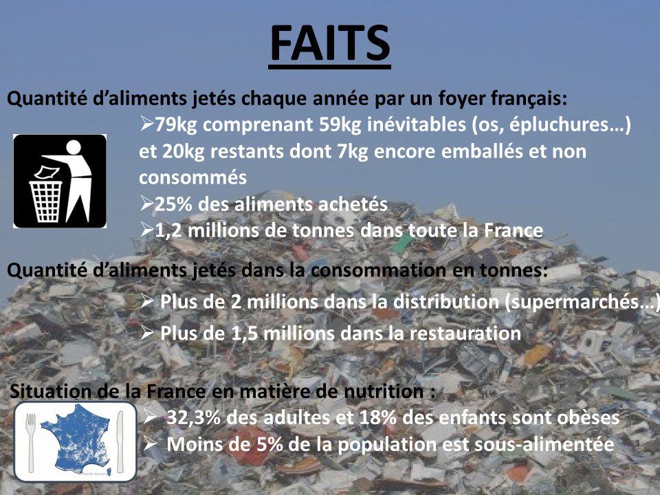 FAITS Quantité daliments jetés dans la consommation en tonnes: Plus de 2 millions dans la distribution (supermarchés…) Plus de 1,5 millions dans la restauration Quantité daliments jetés chaque année par un foyer français: 79kg comprenant 59kg inévitables (os, épluchures…) et 20kg restants dont 7kg encore emballés et non consommés 25% des aliments achetés 1,2 millions de tonnes dans toute la France Situation de la France en matière de nutrition : 32,3% des adultes et 18% des enfants sont obèses Moins de 5% de la population est sous-alimentée