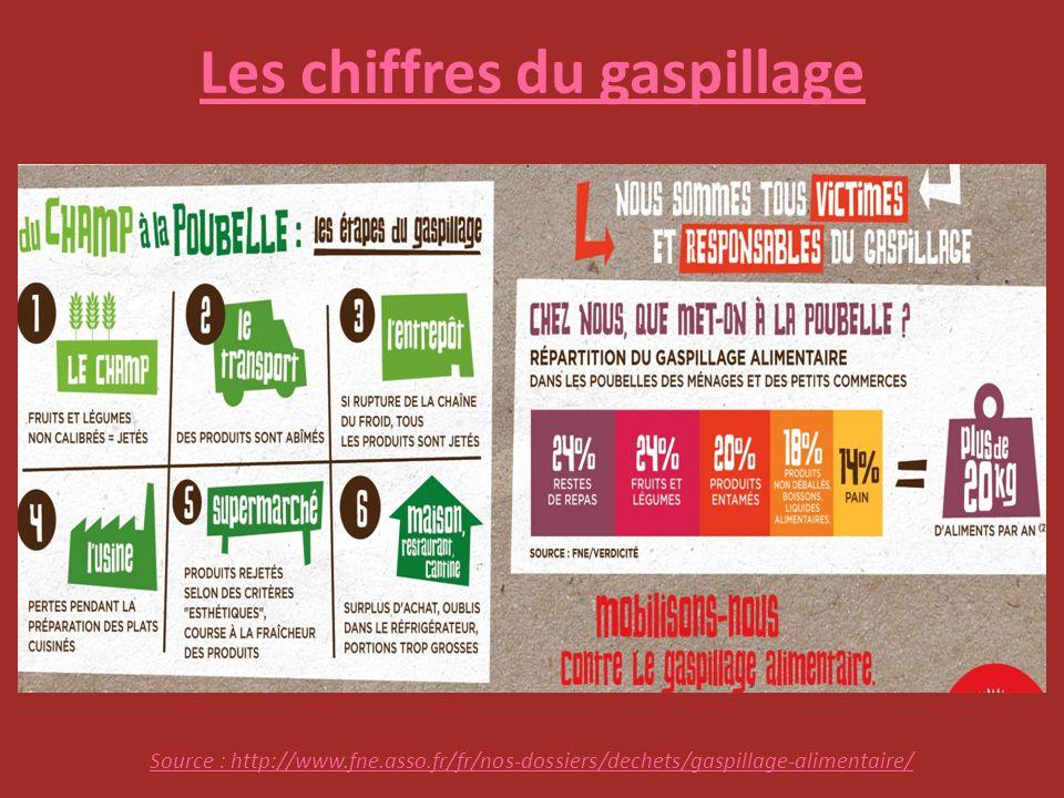 Les chiffres du gaspillage Source : http://www.fne.asso.fr/fr/nos-dossiers/dechets/gaspillage-alimentaire/