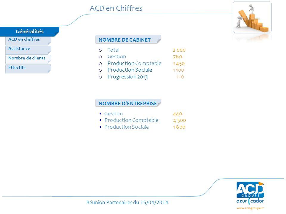Réunion Partenaires du 15/04/2014 ACD en Chiffres o Total 2 000 o Gestion 760 o Production Comptable1 450 o Production Sociale 1 100 o Progression 201