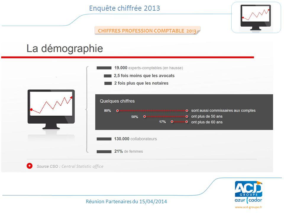 Réunion Partenaires du 15/04/2014 Enquête chiffrée 2013 : Central Statistic office CHIFFRES PROFESSION COMPTABLE 2013