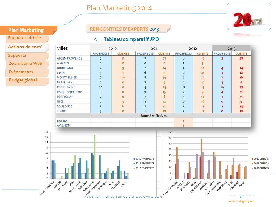Réunion Partenaires du 15/04/2014 RENCONTRES DEXPERTS 2013 Plan Marketing Plan Marketing 2014 Zoom sur le Web Evènements Actions de com Enquête chiffr