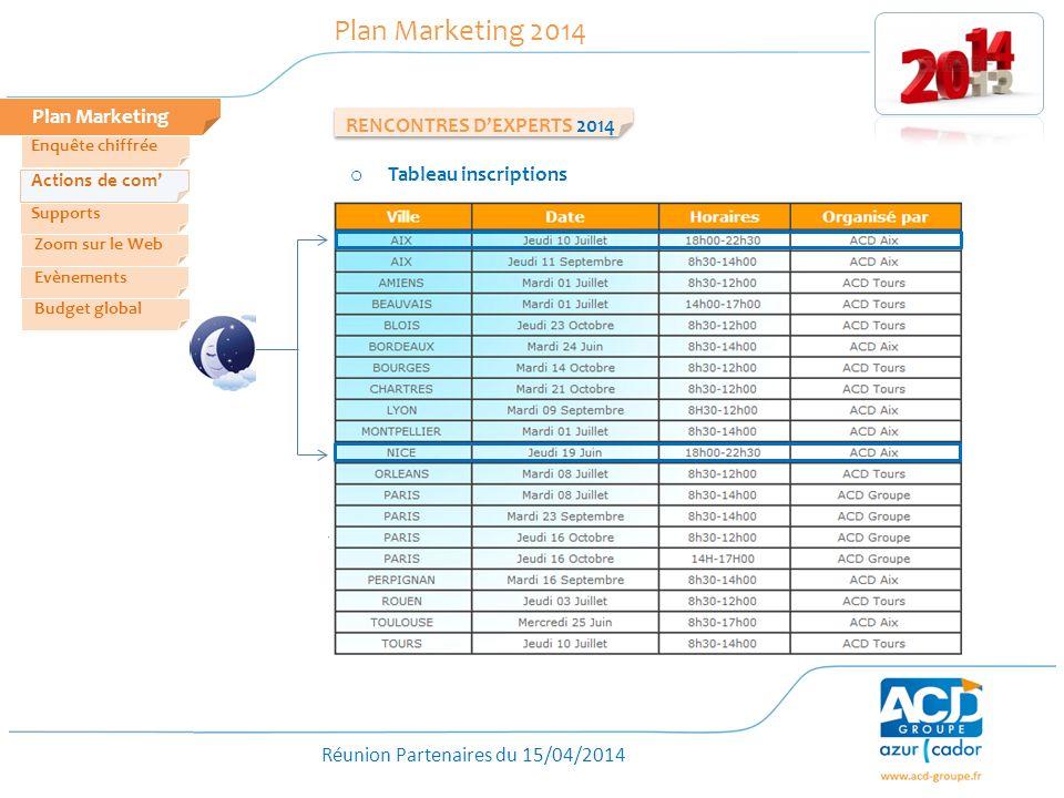 Réunion Partenaires du 15/04/2014 Plan Marketing Plan Marketing 2014 o Tableau inscriptions RENCONTRES DEXPERTS 2014 Zoom sur le Web Evènements Actions de com Enquête chiffrée Budget global Supports