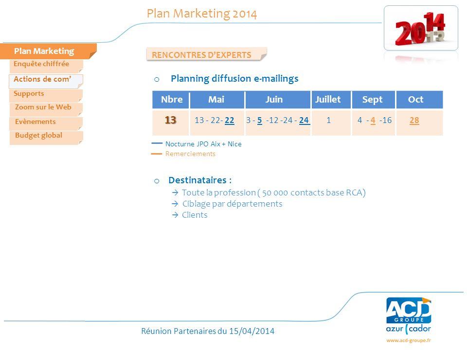 Réunion Partenaires du 15/04/2014 Plan Marketing Plan Marketing 2014 RENCONTRES DEXPERTS Zoom sur le Web Evènements Actions de com Enquête chiffrée Bu