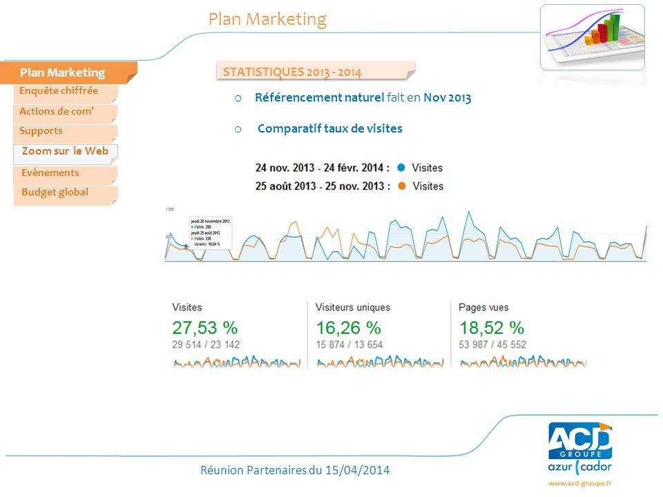 Réunion Partenaires du 15/04/2014 STATISTIQUES 2013 - 2014 o Référencement naturel fait en Nov 2013 o Comparatif taux de visites Plan Marketing Zoom s