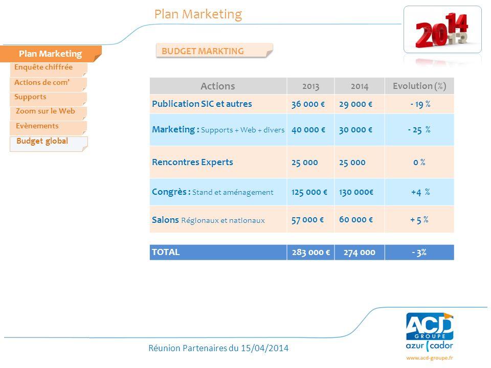 Réunion Partenaires du 15/04/2014 Plan Marketing Zoom sur le Web Evènements Actions de com Enquête chiffrée Budget global Supports BUDGET MARKTING Act