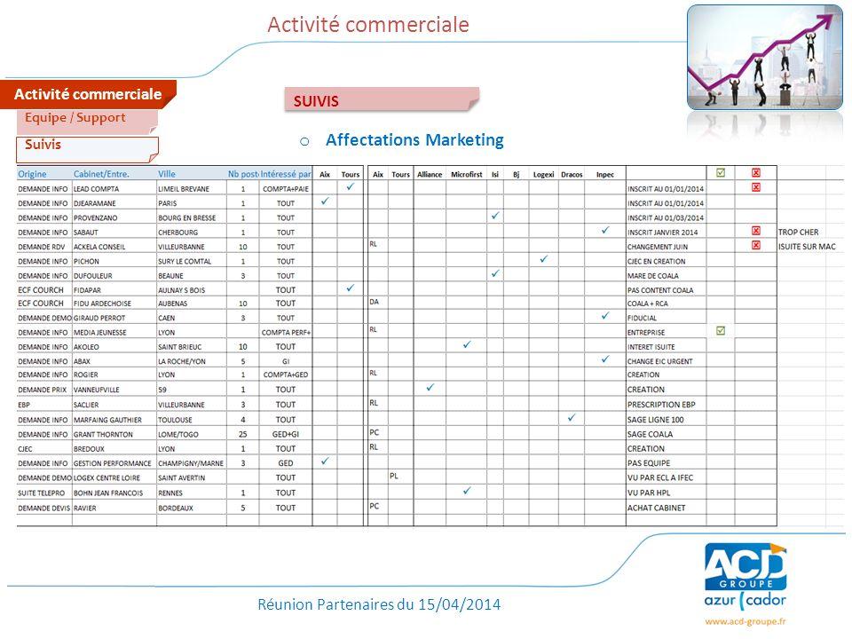 Réunion Partenaires du 15/04/2014 Activité commerciale Tarifs Suivis Equipe / Support SUIVIS o Affectations Marketing