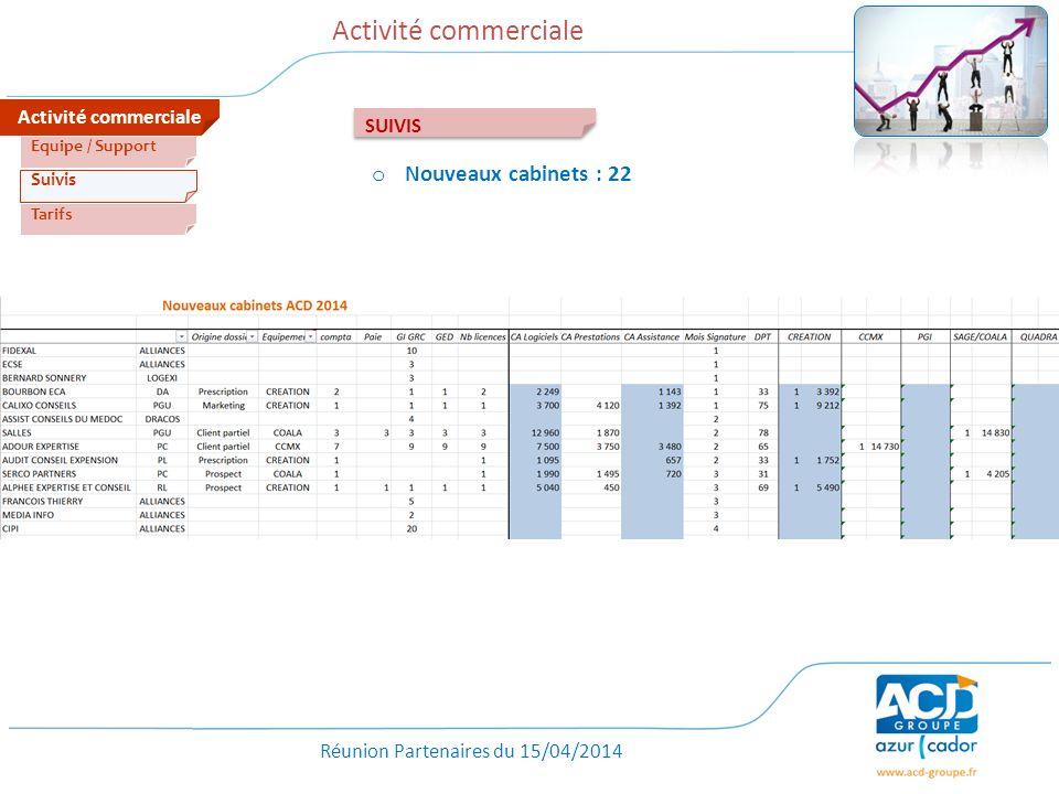 Réunion Partenaires du 15/04/2014 Activité commerciale Tarifs Suivis Equipe / Support SUIVIS o Nouveaux cabinets : 22