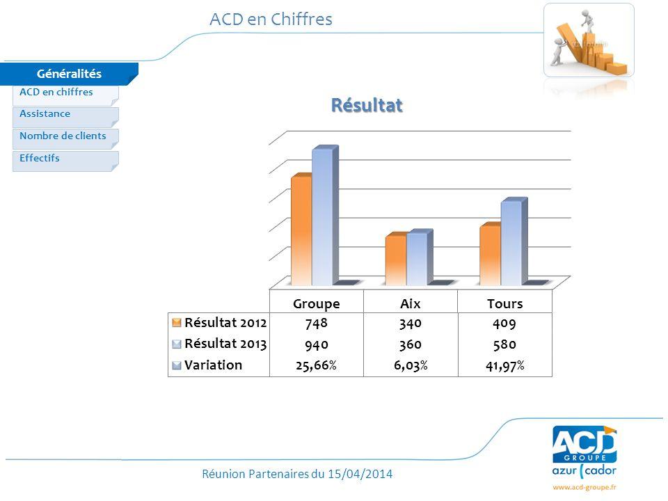 Réunion Partenaires du 15/04/2014 ACD en Chiffres Généralités Nombre de clients Effectifs Assistance ACD en chiffres