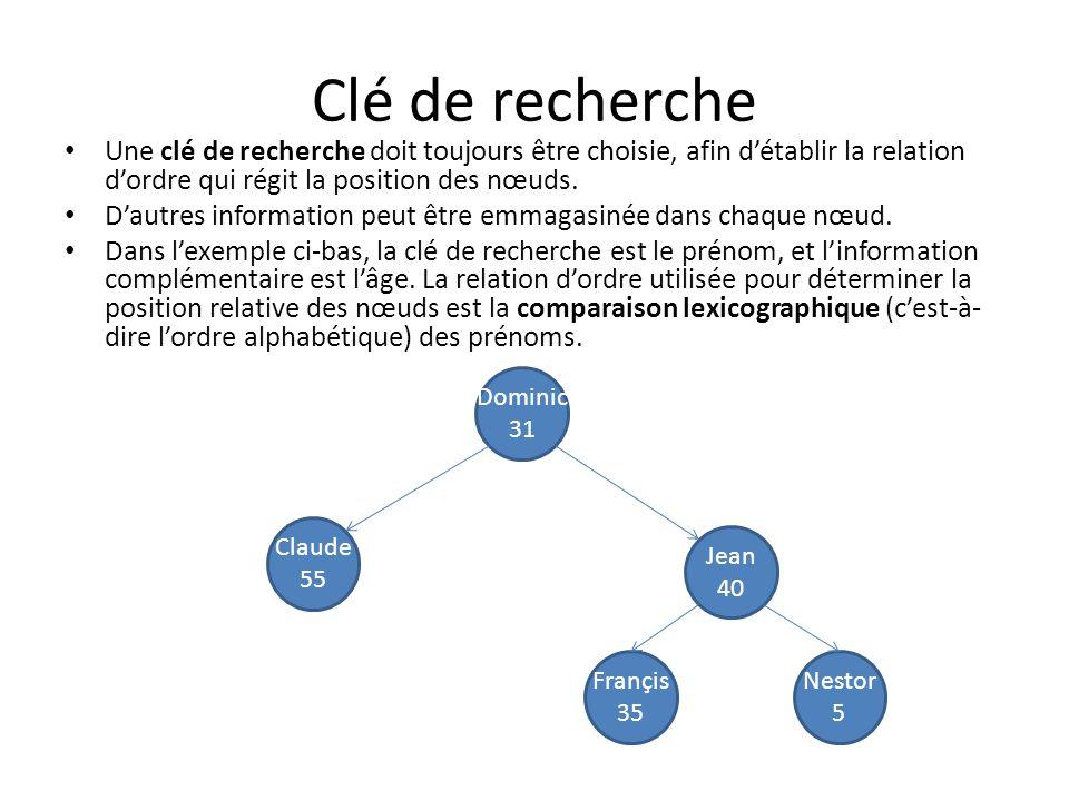Implémentation dune recherche par clé typedef struct nœud { char prenom[100]; int age; struct nœud *enfant_de_gauche; // 0 sil ny a pas denfant de gauche.