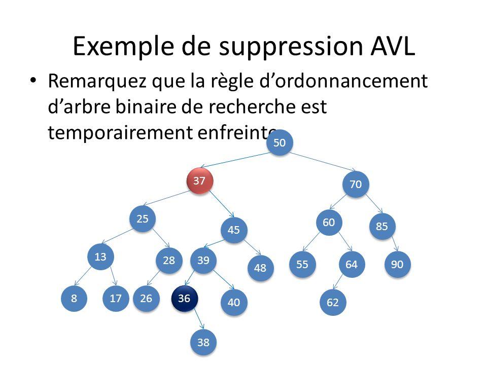 Exemple de suppression AVL Ensuite, on continue à descendre récursivement pour supprimer 36, comme si rien nétait.