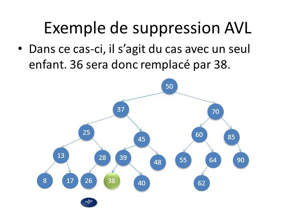 Exemple de suppression AVL Dans ce cas-ci, il sagit du cas avec un seul enfant.