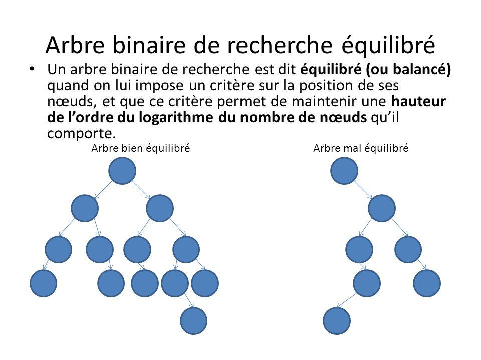 Arbre binaire de recherche AVL Il existe deux façons bien connues déquilibrer les arbres binaires de recherche: Les arbres AVL, et les arbres Rouge-Noir.