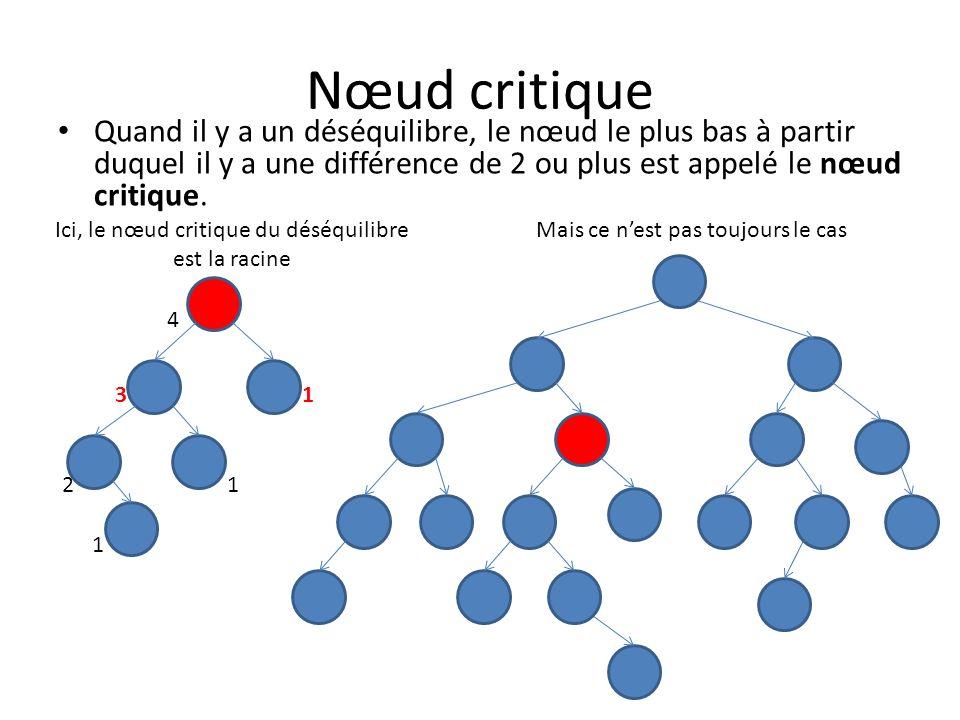 Plusieurs nœuds critiques Il peut parfois y avoir plusieurs nœuds critiques.
