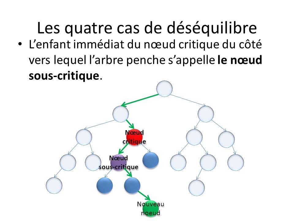 Les quatre cas de déséquilibre Puis il faut regarder de quel côté penche larbre à partir du nœud sous-critique.