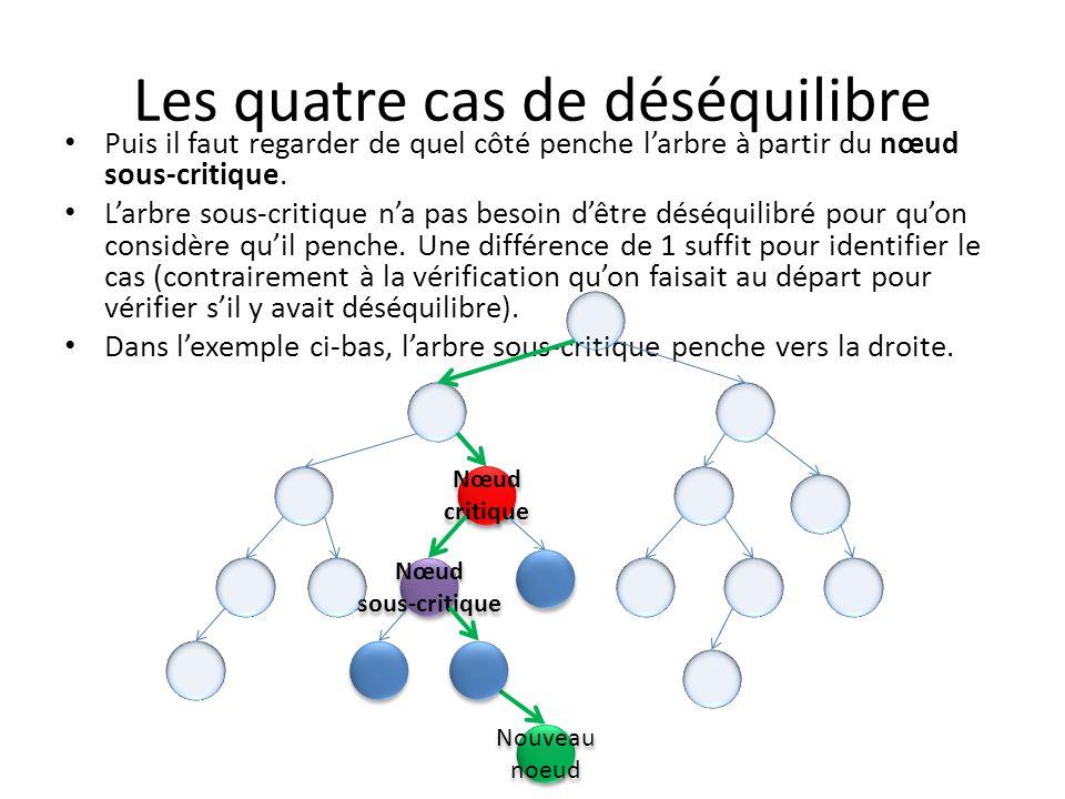 Les quatre cas de déséquilibre Nous avons donc, dans cet exemple-ci, un déséquilibre vers la gauche, avec un arbre sous-critique qui penche vers la droite.