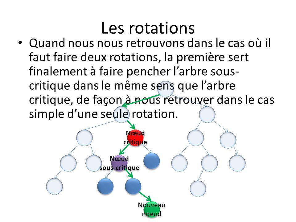 Les rotations Nœud critique Nœud critique Nœud sous-critique Nœud sous-critique Nouveau noeud Première rotation (préparatoire à la deuxième).