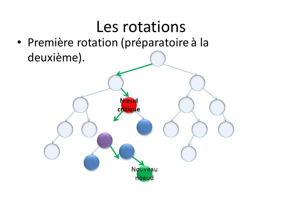 Les rotations Nœud critique Nœud critique Nouveau noeud Première rotation (préparatoire à la deuxième).