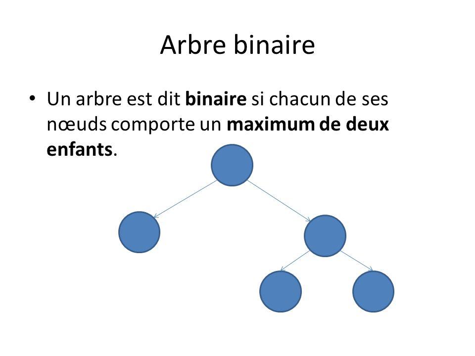 Arbre binaire de recherche Un arbre binaire est dit de recherche sil respecte la règle suivante: Pour chaque nœud, tous ses descendants de gauche comportent des valeurs plus petites que lui, et tous ses descendants de droite comportent des valeurs plus grandes que lui.