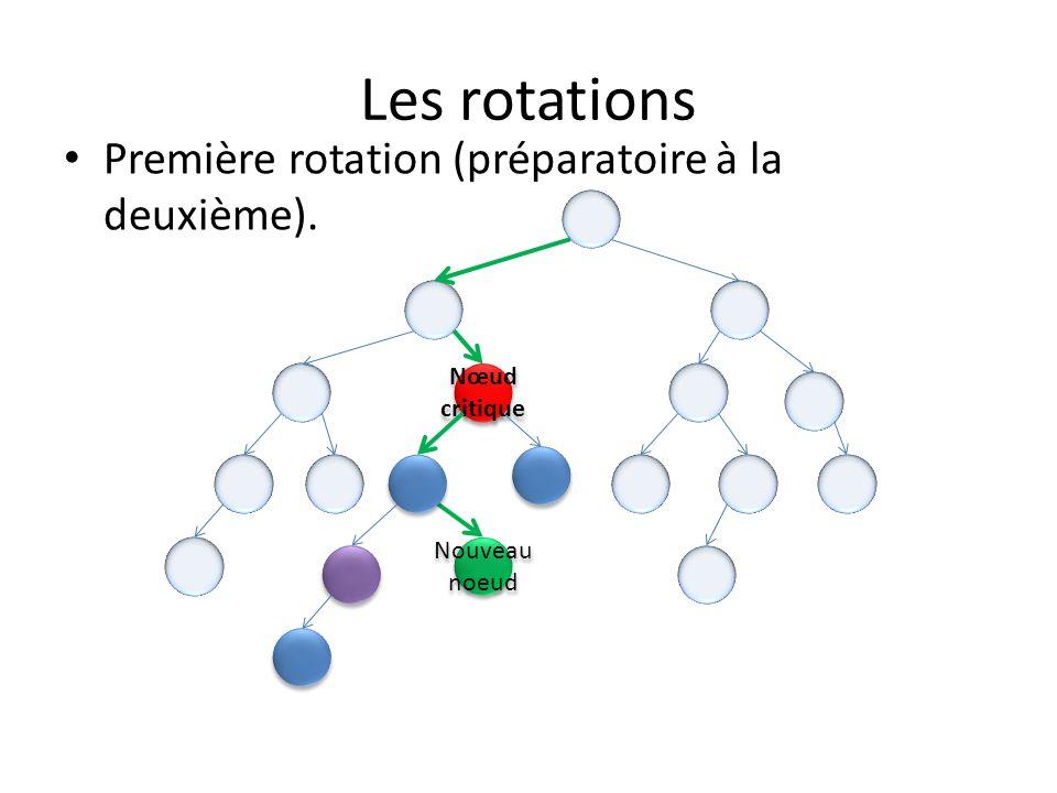 Les rotations Nœud critique Nœud critique Ancien nœud sous-critique Nouveau noeud Nœud nouvellement sous-critique Nœud nouvellement sous-critique La première rotation est terminée.