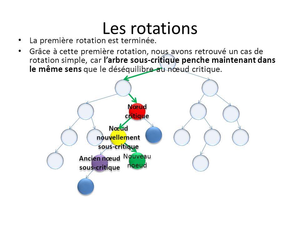 Les rotations Nœud critique Nœud critique Nouveau noeud Deuxième rotation.