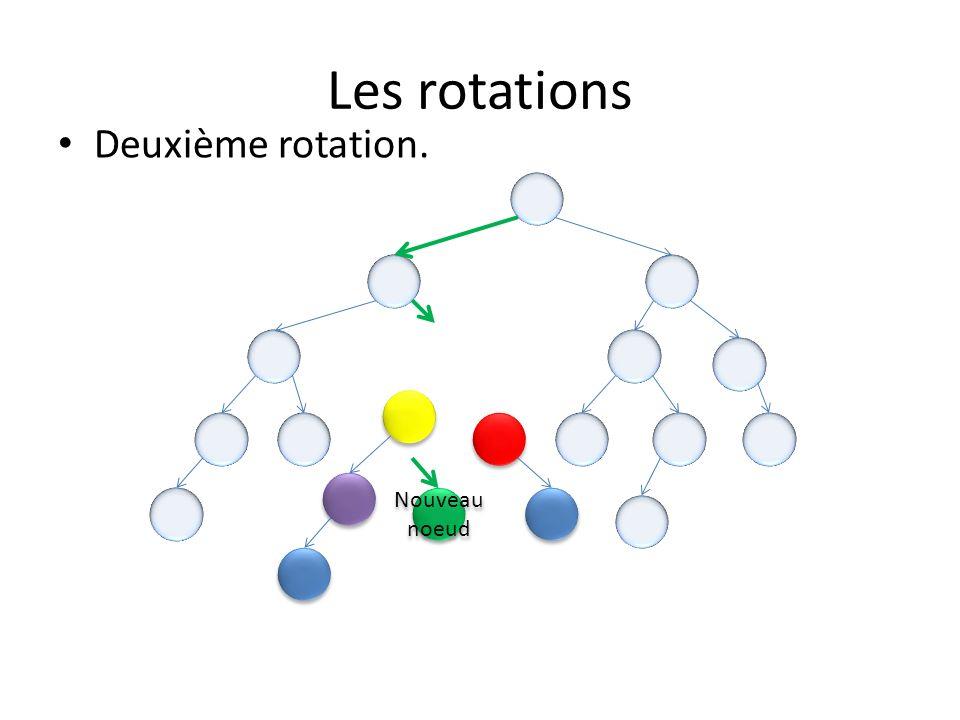 Les rotations Nouveau noeud Deuxième rotation.
