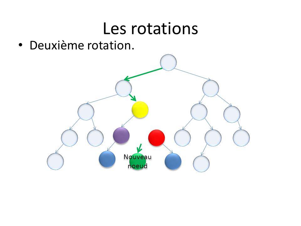 Les rotations Nouveau noeud Les deux rotations sont terminées, nous avons maintenant un arbre AVL équilibré.