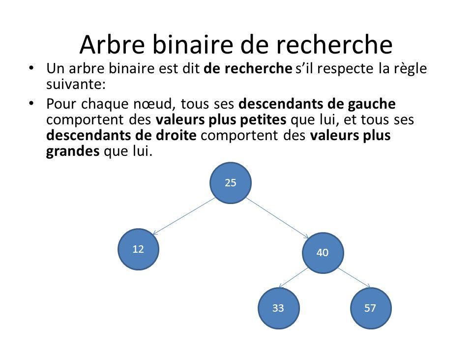 Implémentation dune recherche simple typedef struct nœud { float valeur; struct nœud *enfant_de_gauche; // 0 sil ny a pas denfant de gauche.