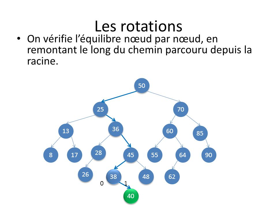 Les rotations 50 25 70 13 45 85 8 48 28 38 36 60 26 649055 62 17 On vérifie léquilibre nœud par nœud, en remontant le long du chemin parcouru depuis la racine.