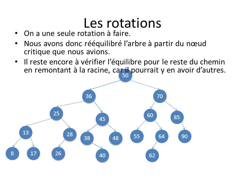 Implémentation dune rotation Nœud *rotation_gauche(Nœud *racine) { Nœud *nouvelle_racine=racine->droite; racine->droite = nouvelle_racine->gauche; nouvelle_racine->gauche = racine; return nouvelle_racine; } 25 13 45 8 48 28 38 36 26 17 40 25 13 45 8 48 28 38 36 26 17 40
