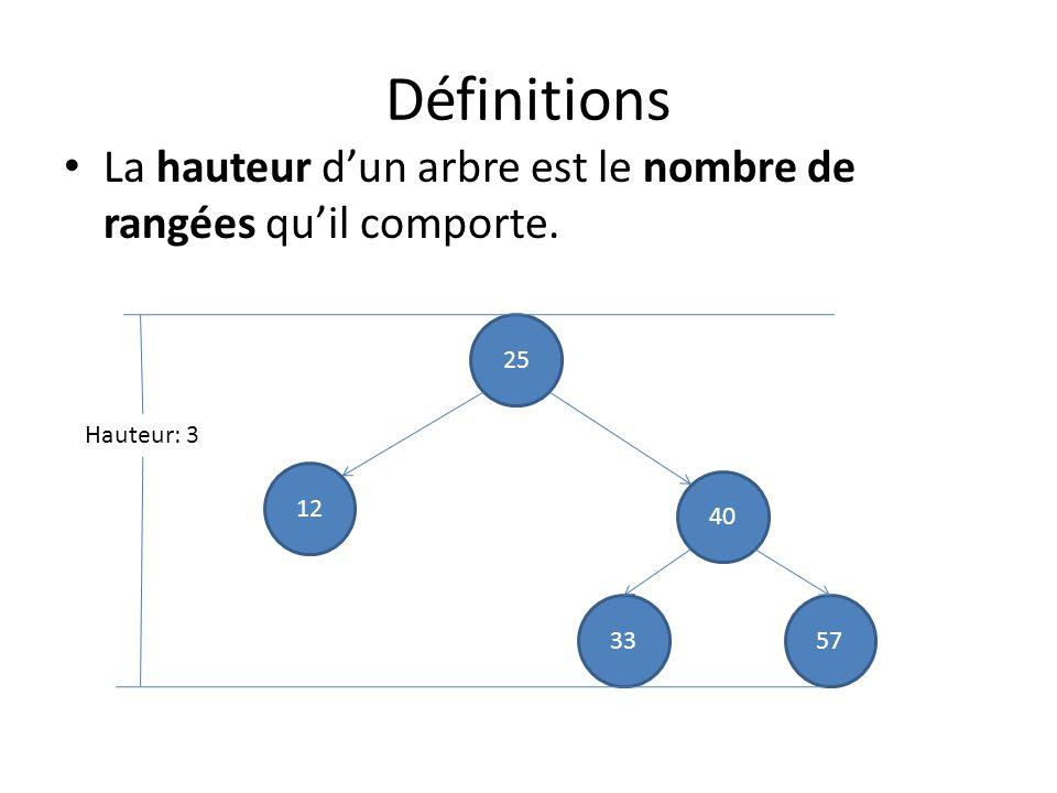 Implémentation de la fonction hauteur typedef struct nœud { float valeur; struct nœud *enfant_de_gauche; // 0 sil ny a pas denfant de gauche.