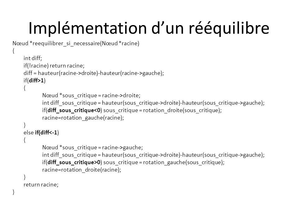 Intégration du rééquilibre dans lalgorithme dajout Nœud *ajout(Nœud *racine, float nouvelle_valeur) { if(!racine) { racine = malloc(sizeof(Nœud)); racine->gauche=racine->droite=0; racine->valeur = nouvelle_valeur; } else if(nouvelle_valeur valeur) racine->gauche = ajout(racine->gauche,nouvelle_valeur); else if(nouvelle_valeur>racine->valeur) racine->droite = ajout(racine->droite,nouvelle_valeur); return reequilibrer_si_necessaire(racine); }
