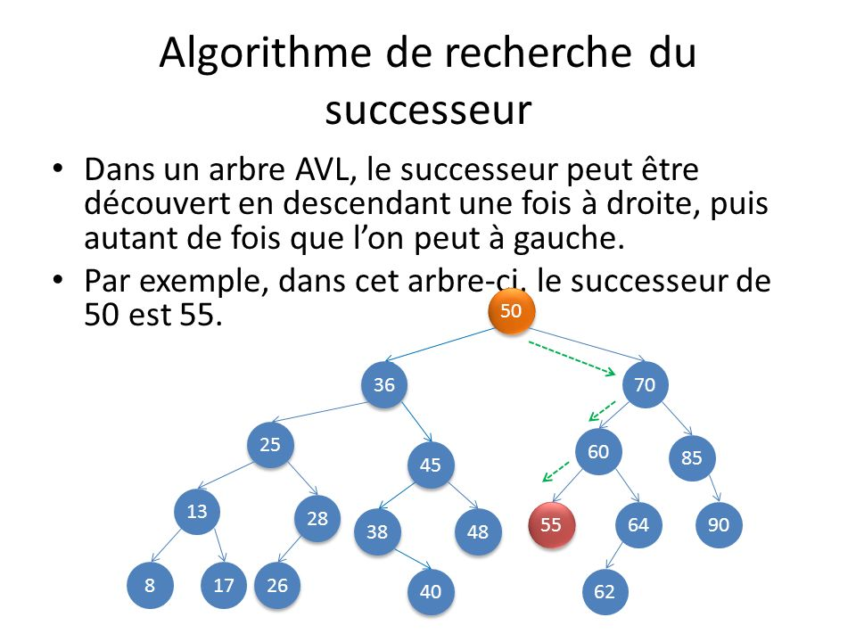 Algorithme de recherche du successeur Le successeur de 70 est 85.
