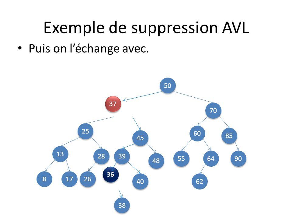 Exemple de suppression AVL Puis on léchange avec.